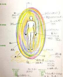オーラの中で色の位置によっても解析が変わる